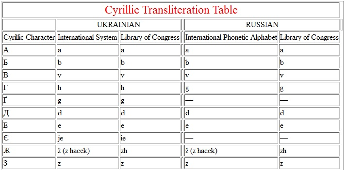 Transliteration Tables - International Phonetic Alphabet